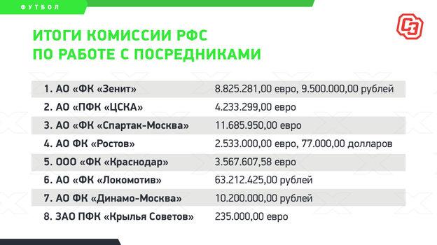 «Спартак» тратит наагентов больше всех. Что это значит