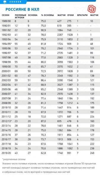 Отсоветских звезд доОвечкина иПанарина. Как менялось количество (икачество) российских хоккеистов вНХЛ за30 лет
