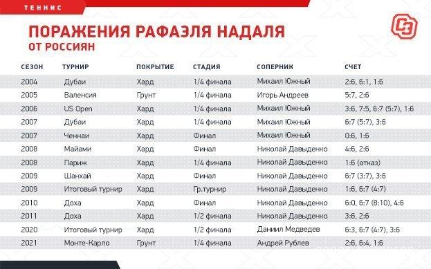 Рублев сокрушил Надаля вего вотчине. Впервые за16 лет Рафа проиграл нагрунте россиянину