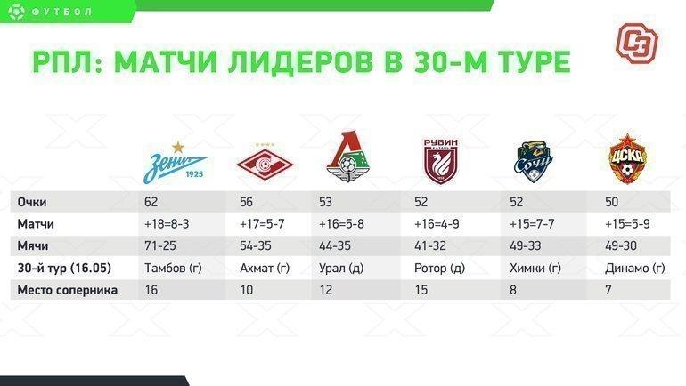 Кто выступит отРоссии вЛиге чемпионов? Попадетли ЦСКА вЛигу конференций?