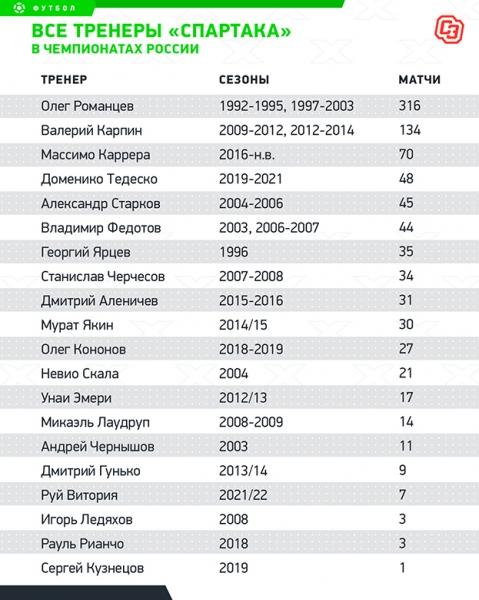 900 матчей «Спартака»: главные цифры оюбилейных играх красно-белых
